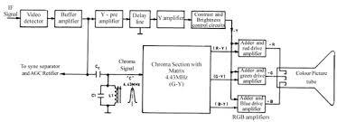 tv block diagram the wiring diagram colour tv circuit diagram wiring diagram block diagram