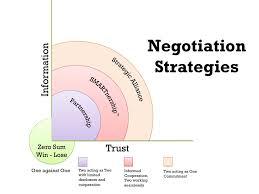 Negotiation Strategies The Essentials Of Negotiating