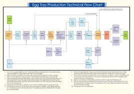 Printing Press Production Flow Chart Egg Tray Machine Egg Tray Machine Egg Tray Machine Egg Tray
