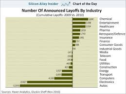 Chart Industries Layoffs Chart Of The Day The American Industries Where Layoffs Are