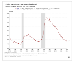 Obama Recovery In 9 Charts Obama Presidency How Many Jobs Were Added Under Barack