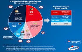 Hostess Sales Chart Hostess Brands In Race For Space Food Business News