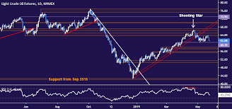 Crude Oil Prices May Drop With Stocks As Market Mood Sours