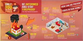 Fire Prevention Tips Philippines