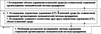 Курсовая работа Стадии этапы и методика проведения исследования  Принципиальная схема проведения системного прикладного исследования подсистемы системы управления социальной организационно экономической системы