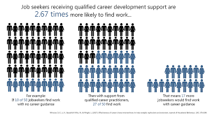 What Is Career Development About Career Development Career Development Association Of