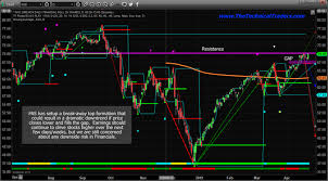 Financials Setting Up An Island Top Formation Technical