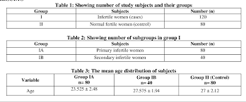 Pdf Correlation Of Thyroid Hormones With Fsh Lh And