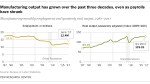 U S Manufacturing Producing More With Fewer Workers Pew