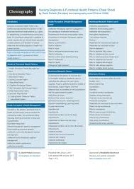 Gordon S Functional Health Patterns Chart Nursing Diagnosis Functional Health Patterns Cheat Sheet