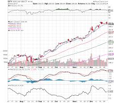 10 Spy Chart Warning Signs 1 1 2018 New Trader U