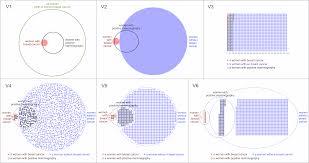 Venn Euler Diagram Problems Eulerglyphs Drawing Area Proportional Euler Diagrams With Glyphs
