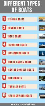 Outboard Motor Size Chart A Guide To Different Types Of Boats