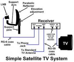 similiar how does satellite tv work schematic keywords for directv swm wiring diagram get image about wiring diagram
