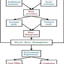 Waste Management Recycling Chart Waste Management Flow Chart Download Scientific Diagram