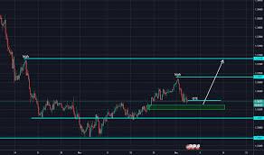 Usdsgd Chart Rate And Analysis Tradingview