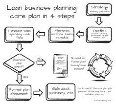 Should I Write A Business Plan Or Start A Business First