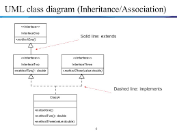 object oriented programming  java  review unit  class design     uml class diagram  inheritance association  dashed line  implements solid line