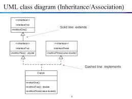 object oriented programming  java  review unit  class design     uml class diagram  inheritance association  dashed line  implements solid line
