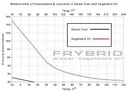 Fuel Viscosity Chart Untitled Document