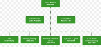Brewery Organizational Chart Green Grass Background