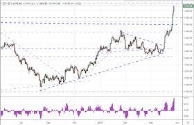 Dow Vs S P Vs Nasdaq Chart S P 500 And Dow Extreme Quiet Vs Record Highs Dollar