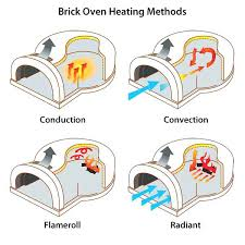 outdoor oven brick series pizza kit diy plans