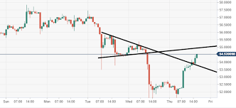 Litecoin Technical Analysis Ltc Usd Heading For 50 A