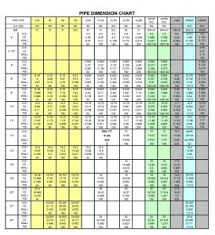 Pipe Dimension Chart Irrigation Fittings Camlock