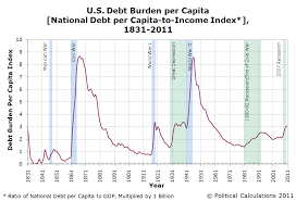 The U S National Debt Burden Per Capita Mygovcost