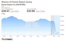 Guggenheim Downgrades Home Depot On Concerns About Margin