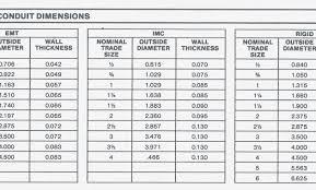 60 Disclosed Conduit Bending Multiplier Table