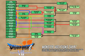Monster Vocations List With Heart And Associated Monster