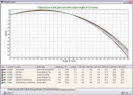 48 Qualified 270 Federal Ballistics Chart