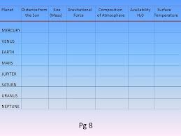 Chart Of Planets Distance From The Sun 9 6 Identify The Characteristics Of The Planets 1 Planet