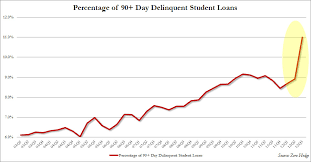 Student Loan Delinquency Rate Chart The Scariest Chart Of The Quarter Student Debt Bubble