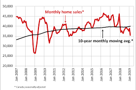 Canadian Home Sales Drop Sharply In February 2019 Re Max