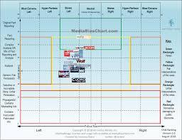 41 Unusual Checks And Balances Chart Blank
