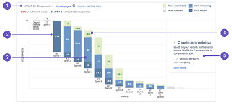 Project Burn Rate Chart Learn Burndown Charts With Jira Software Atlassian