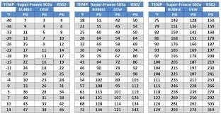 Ac Manifold Pressure Chart R1234yf Pressure Readings