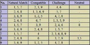 Glynis Mccants Numerology Chart