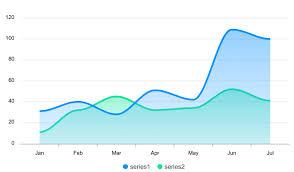 Vue Area Charts Examples Apexcharts Js