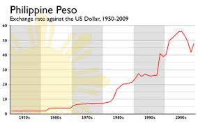 Usd To Php Exchange Rate History Chart Forex Rate Peso To Dollar Xe Currency Converter 1 Usd To