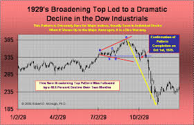 Broadening Top Megaphone Pattern Predicted Stock Market