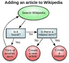 diagrammatic reasoning   wikipediasample flowchart representing the decision process to add a new article to wikipedia