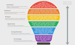 Bloom Taxonomy Of Learning Chart What Is Blooms Taxonomy A Definition For Teachers