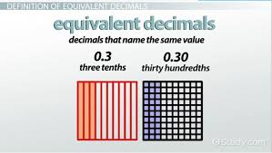 Decimal Conversion Chart Amazing What Are Equivalent Decimals Definition Examples Video
