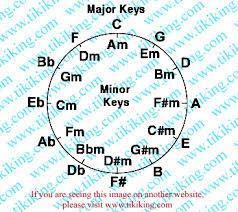 Transpose Chords Chart Guitar Tiki Kings Ukulele Transposing Lesson