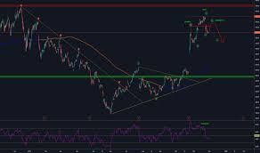 Tsla Stock Price And Chart Tradingview