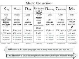 Exhaustive Meter Conversion Chart Table Metric To English